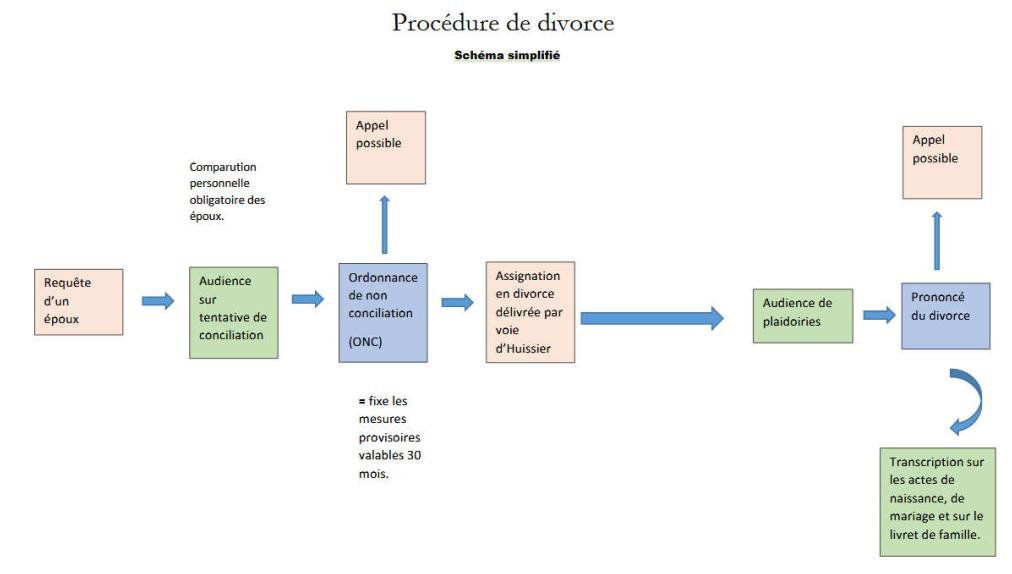 deroulement-procedure-de-divorce